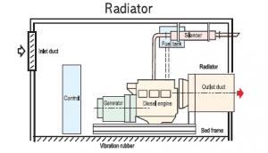 Thiết kế hệ thống khí thải máy phát điện