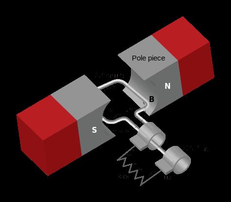 Nguyên lý mát phát điện một pha sơ cấp