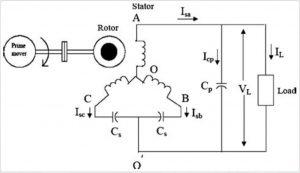Sơ đồ máy phát điện xoay chiều 1 pha