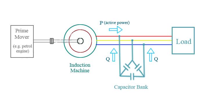 Máy phát điện không đồng bộ kích thích