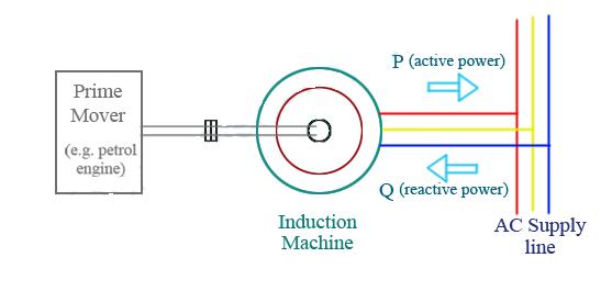 Nguyên lý máy phát điện không đồng bộ 3 pha